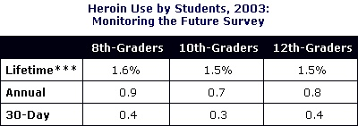 Heroin Use by Students 2003