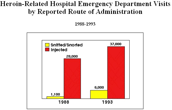 Heroin related hospital emergency department visits by reported route of administration 1988-1993