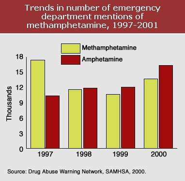 Graph showing trends in number of emergency department mentions of methamphetamine, 1997-2001