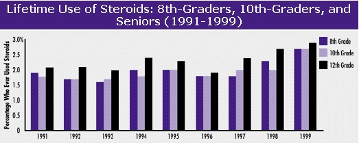 lifetime use of steroids 8th graders, 10th graders, and seniors. 1991-1999