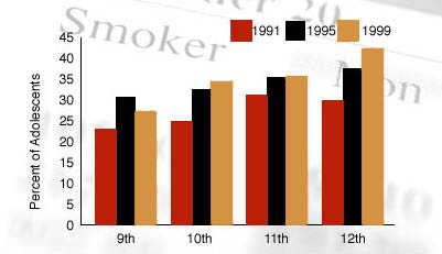Graph showing trends in percent of adolescents reporting current cigarette use