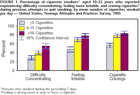 graph on smokers age 10-22 who are trying to quit