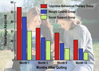 graph showing how Weight Control Methods Impact Smoking Abstinence