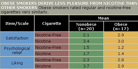 Table showing that obese smokers derive less pleasure from nicotine than other smokers.